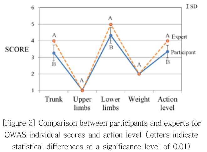 [Figure 3] Comparison between participants and experts for OWAS individual scores and action level (letters indicate statistical differences at a significance level of 0.01)