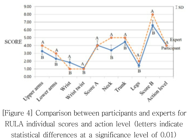 [Figure 4] Comparison between participants and experts for RULA individual scores and action level (letters indicate statistical differences at a significance level of 0.01)