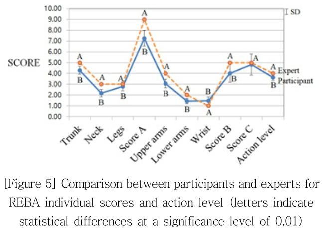 [Figure 5] Comparison between participants and experts for REBA individual scores and action level (letters indicate statistical differences at a significance level of 0.01)