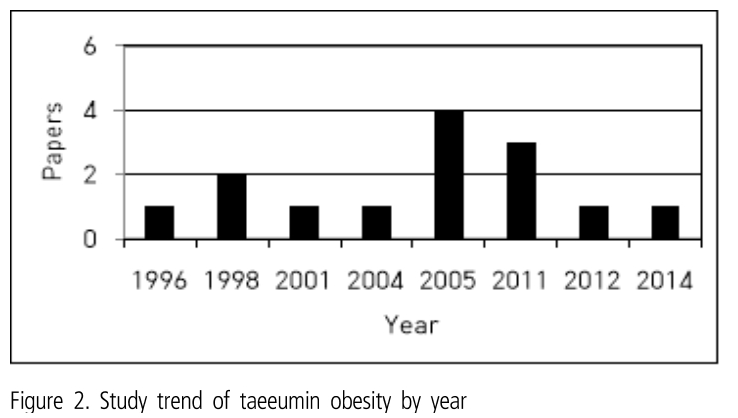 Figure 2. Study trend of taeeumin obesity by year