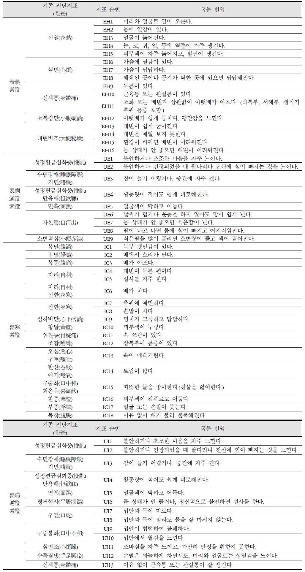 Table 2. Translated Diagnosis Indicators of Soeumin's Ordinary Symptoms