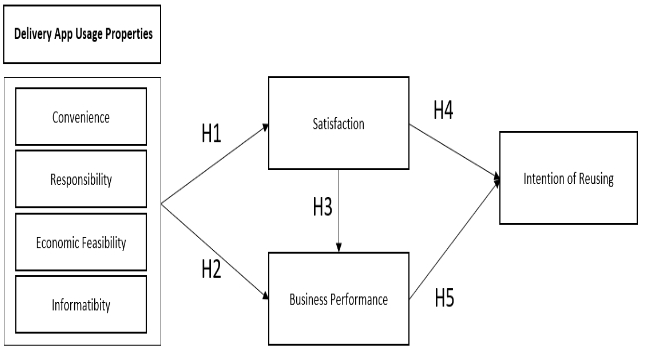 Fig. 1. Research Model