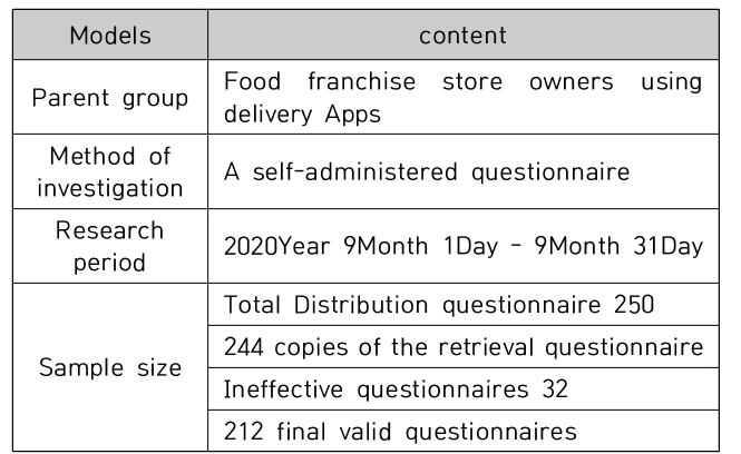 Table 1. Sample audience and content