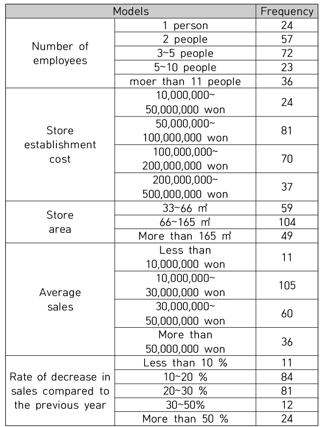 Table 3. Demographic characteristics