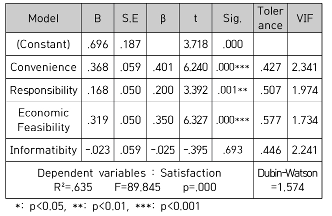 Table 5. Causal Relationships Between Delivery App Usage Properties and Satisfaction