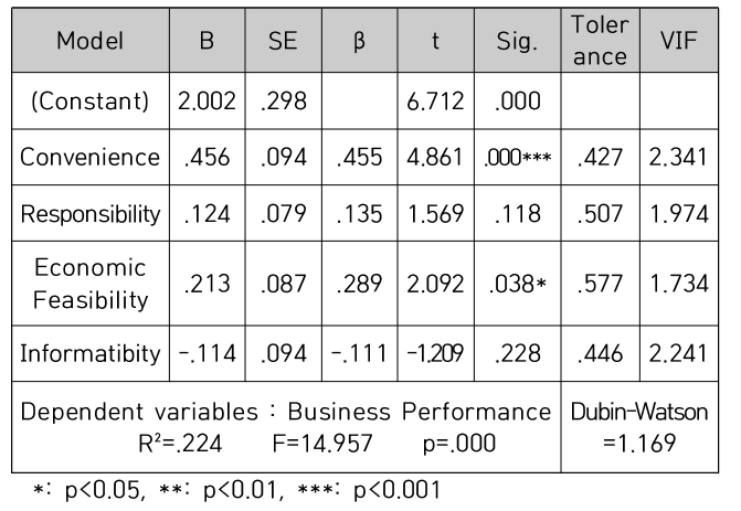 Table 6. Causal Relationships Between Delivery App Usage Properties and Business Performance