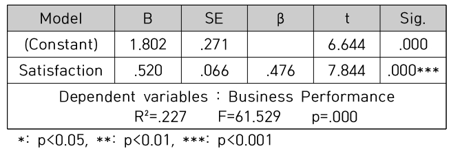 Table 7. A Causal Relationship between Satisfaction and Business Performance
