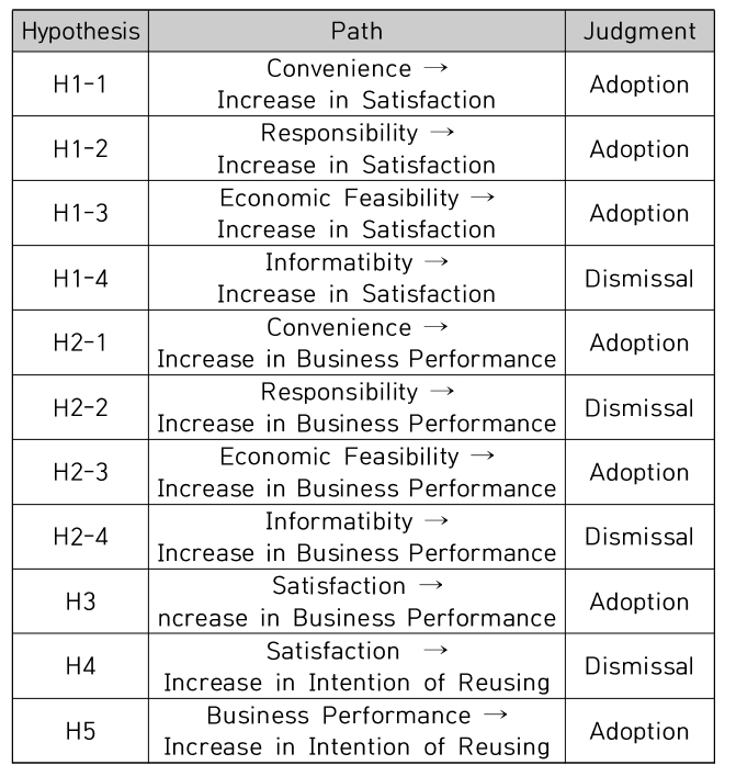 Table 10. Results of Hypothesis Verification